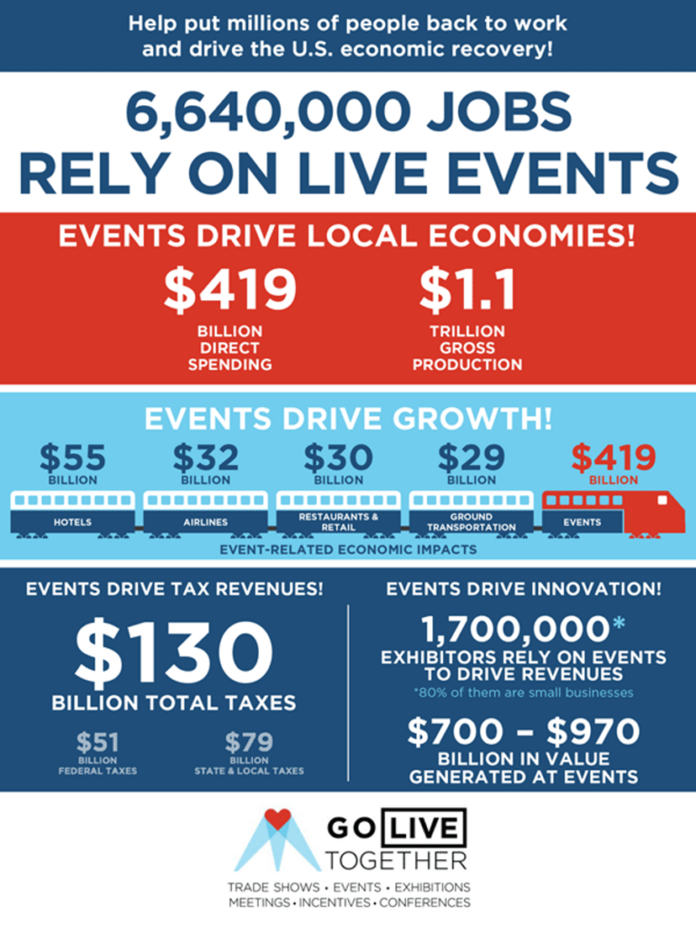 The Economic Value of Trade Shows